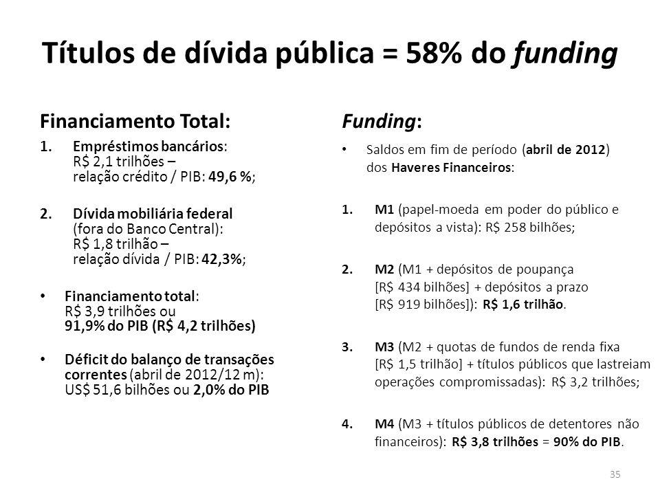 Títulos de dívida pública = 58% do funding Financiamento Total: 1.Empréstimos bancários: R$ 2,1 trilhões – relação crédito / PIB: 49,6 %; 2.Dívida mob