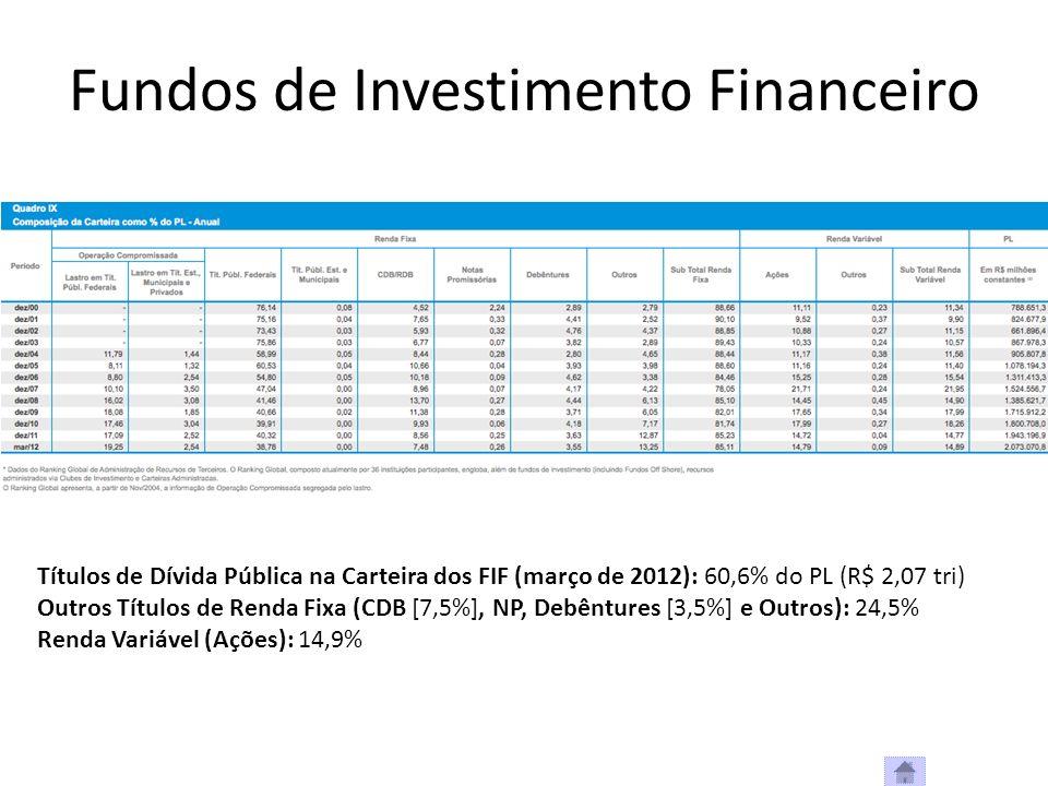 Fundos de Investimento Financeiro Títulos de Dívida Pública na Carteira dos FIF (março de 2012): 60,6% do PL (R$ 2,07 tri) Outros Títulos de Renda Fix