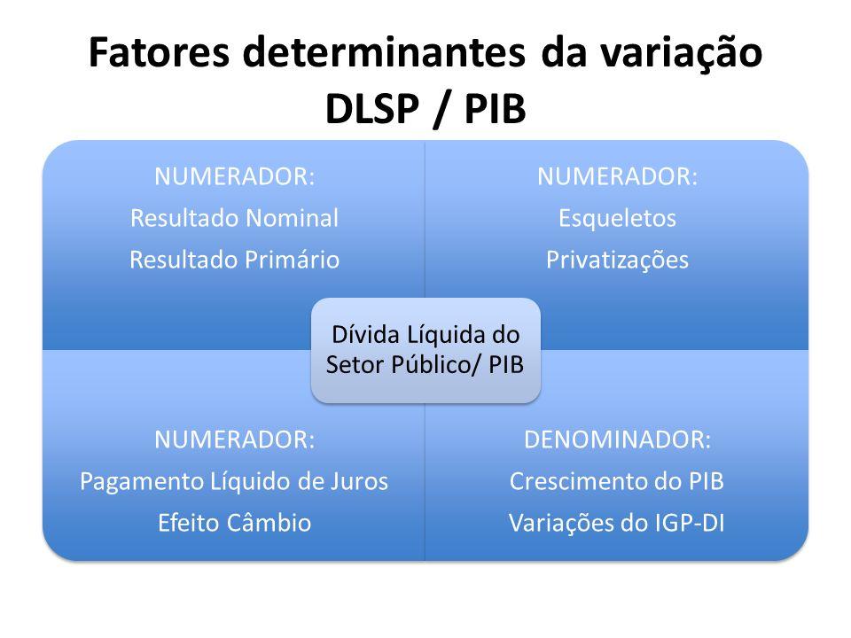 Fatores determinantes da variação DLSP / PIB NUMERADOR: Resultado Nominal Resultado Primário NUMERADOR: Esqueletos Privatizações NUMERADOR: Pagamento