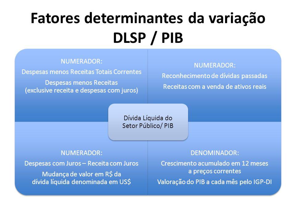 Fatores determinantes da variação DLSP / PIB NUMERADOR: Despesas menos Receitas Totais Correntes Despesas menos Receitas (exclusive receita e despesas