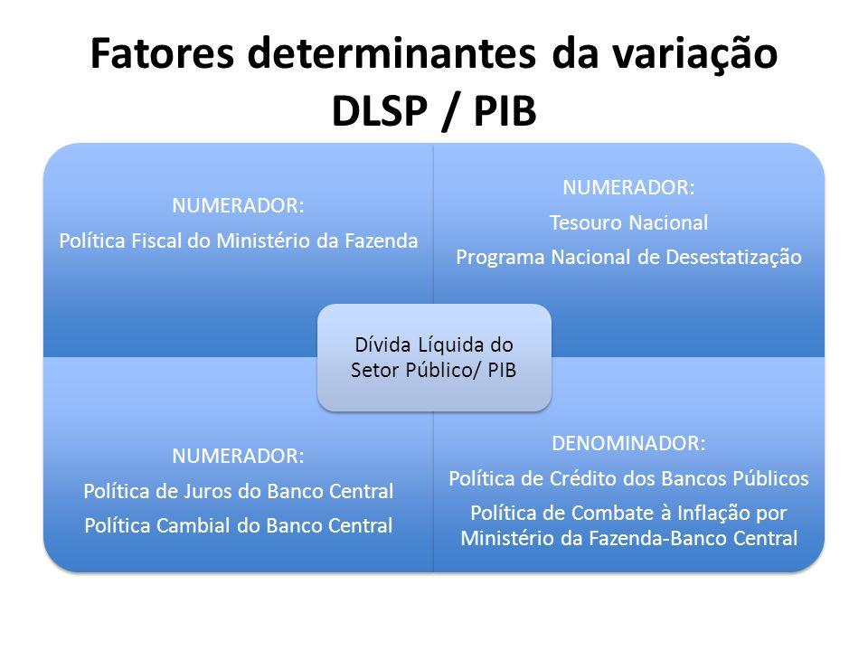 Fatores determinantes da variação DLSP / PIB NUMERADOR: Política Fiscal do Ministério da Fazenda NUMERADOR: Tesouro Nacional Programa Nacional de Dese