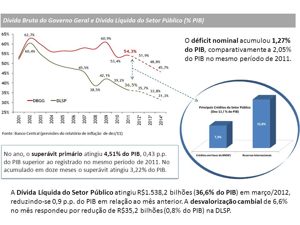 A Dívida Líquida do Setor Público atingiu R$1.538,2 bilhões (36,6% do PIB) em março/2012, reduzindo-se 0,9 p.p. do PIB em relação ao mês anterior. A d