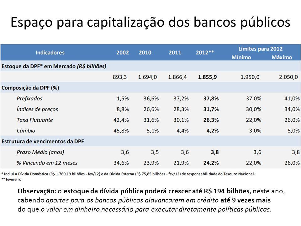 Espaço para capitalização dos bancos públicos Observação: o estoque da dívida pública poderá crescer até R$ 194 bilhões, neste ano, cabendo aportes pa