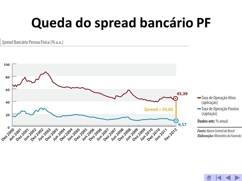 Queda do spread bancário PF