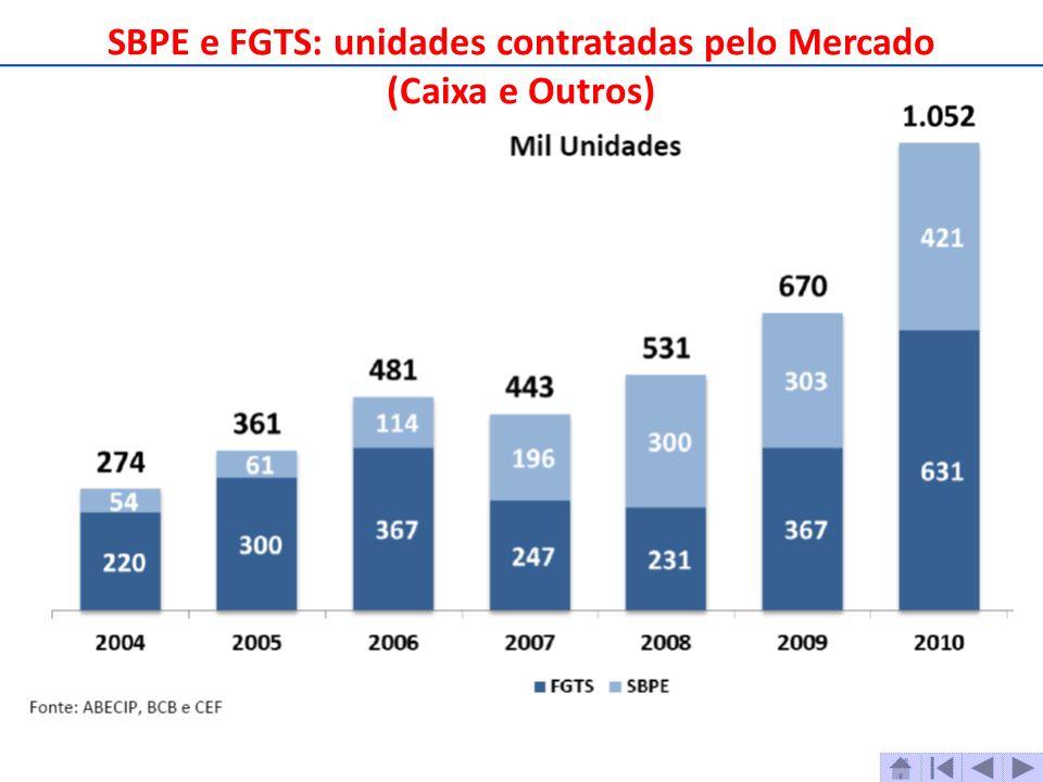 SBPE e FGTS: unidades contratadas pelo Mercado (Caixa e Outros)