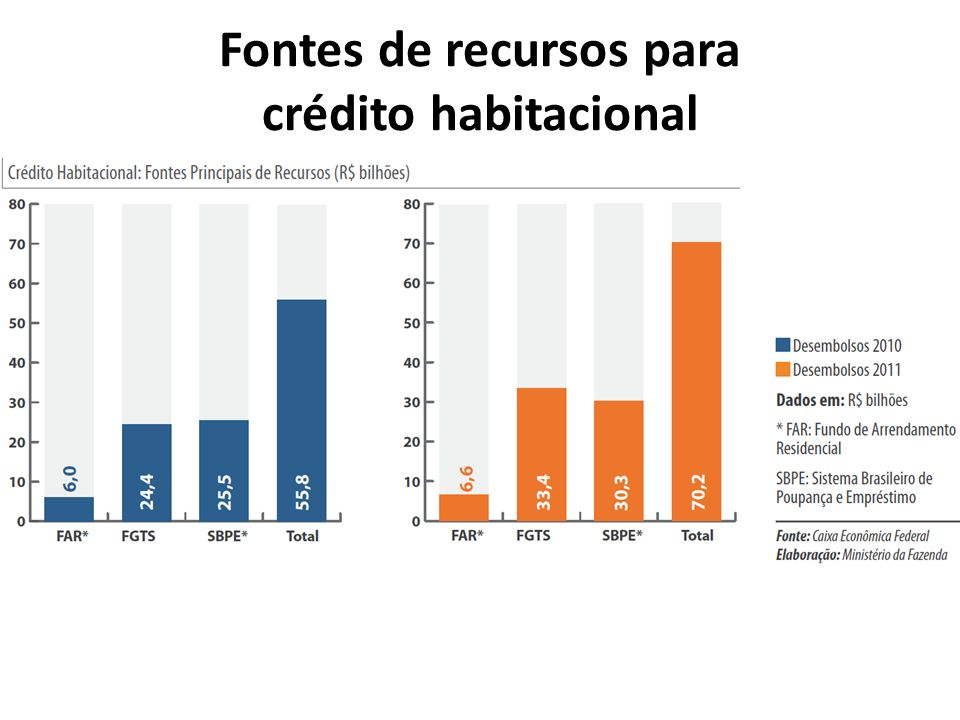 Fontes de recursos para crédito habitacional
