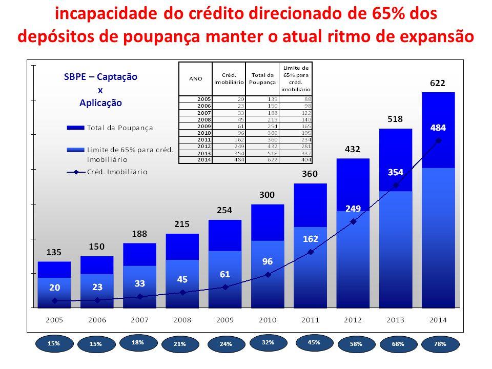 TAXA DE CHEFIA 15% 18% 21%24% 32%45% 58%68%78% SBPE – Captação x Aplicação incapacidade do crédito direcionado de 65% dos depósitos de poupança manter