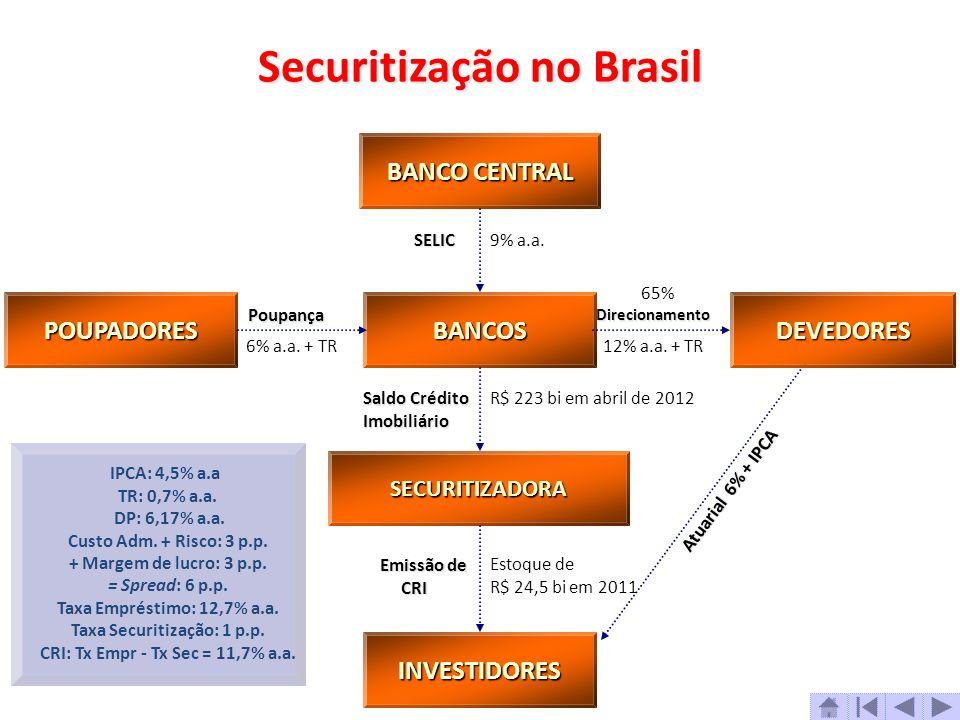 BANCO CENTRAL BANCO CENTRAL DEVEDORES POUPADORES BANCOS SECURITIZADORA INVESTIDORES SELIC9% a.a. DirecionamentoPoupança 6% a.a. + TR12% a.a. + TR Sald