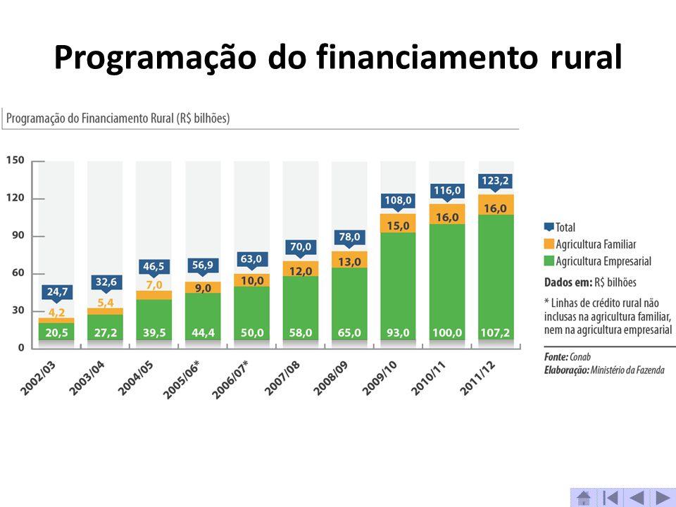 Programação do financiamento rural