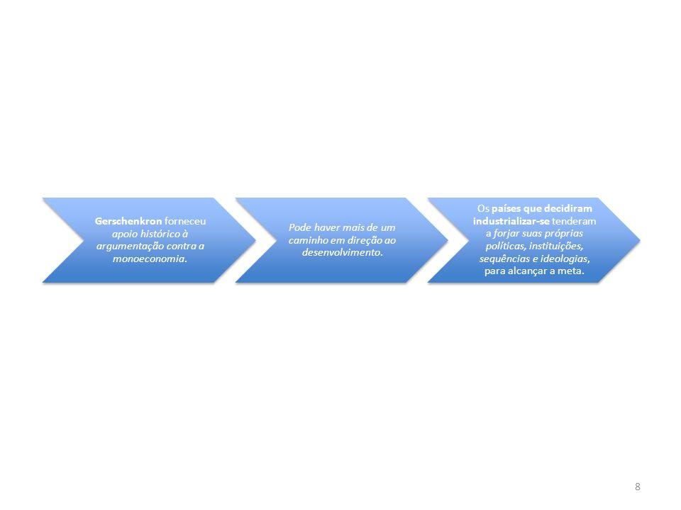 8 Gerschenkron forneceu apoio histórico à argumentação contra a monoeconomia. Pode haver mais de um caminho em direção ao desenvolvimento. Os países q