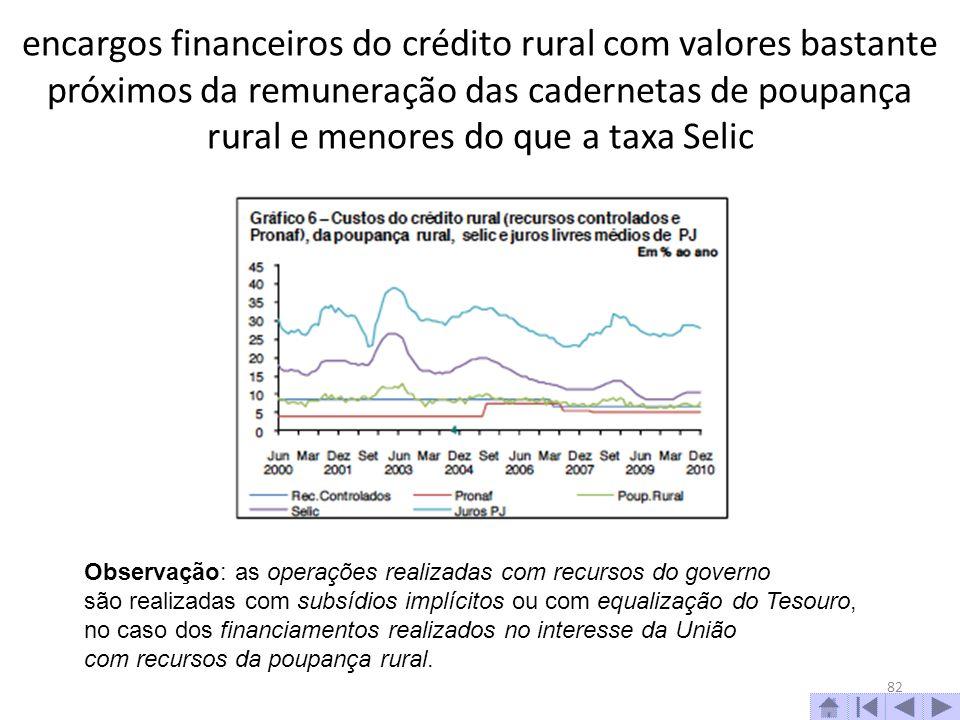 encargos financeiros do crédito rural com valores bastante próximos da remuneração das cadernetas de poupança rural e menores do que a taxa Selic 82 O