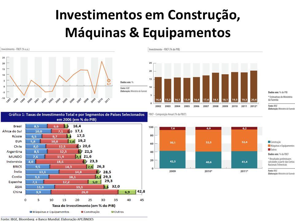Investimentos em Construção, Máquinas & Equipamentos