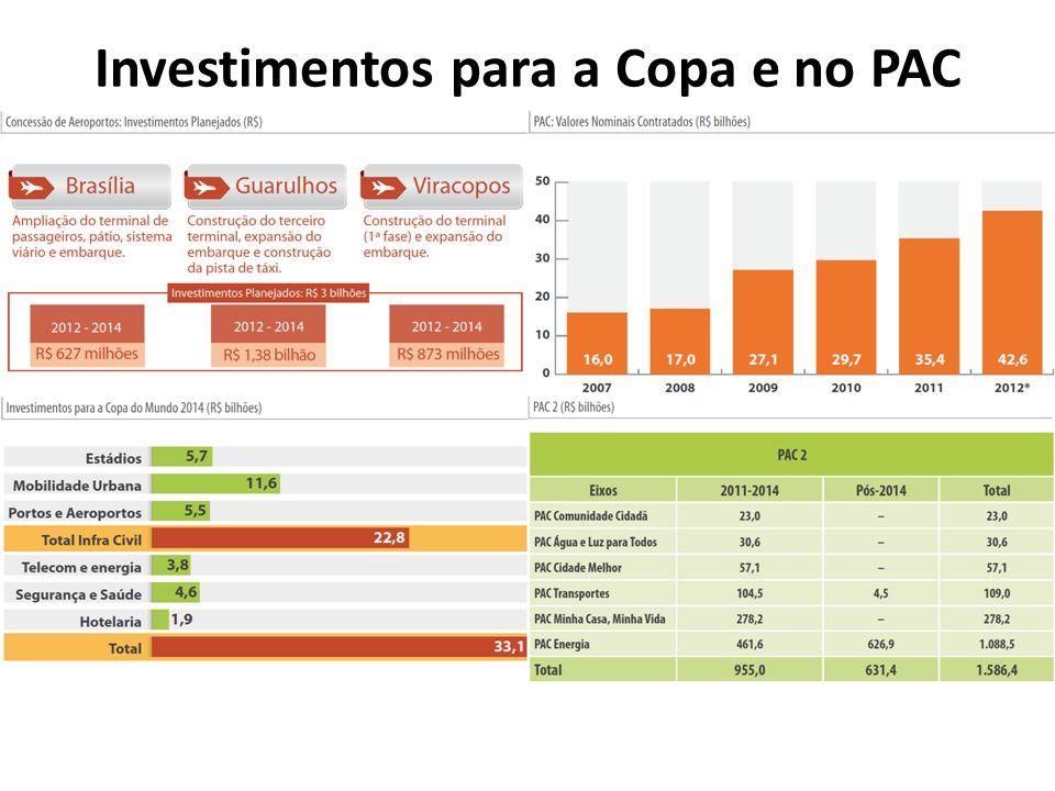 Investimentos para a Copa e no PAC