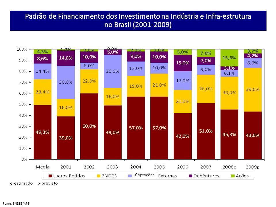 Fonte: BNDES/APE Padrão de Financiamento dos Investimento na Indústria e Infra-estrutura no Brasil (2001-2009) Captações