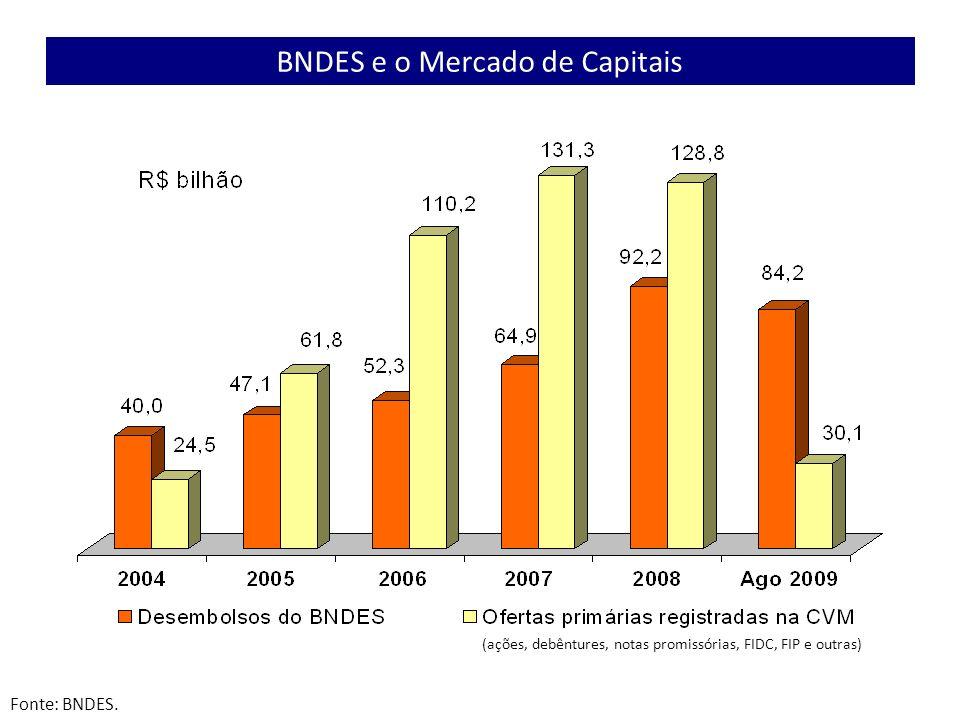 (ações, debêntures, notas promissórias, FIDC, FIP e outras) Fonte: BNDES. BNDES e o Mercado de Capitais