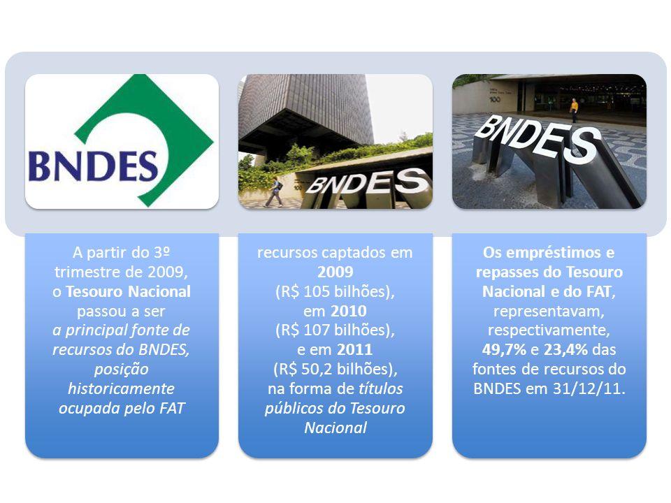 A partir do 3º trimestre de 2009, o Tesouro Nacional passou a ser a principal fonte de recursos do BNDES, posição historicamente ocupada pelo FAT recu