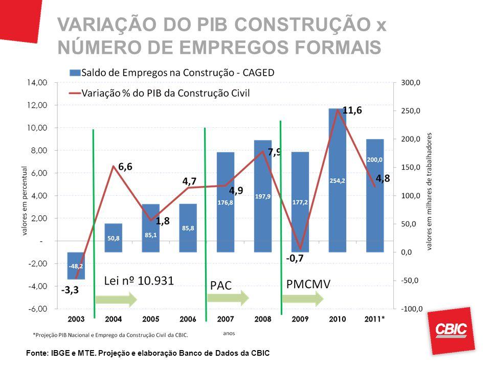 VARIAÇÃO DO PIB CONSTRUÇÃO x NÚMERO DE EMPREGOS FORMAIS Fonte: IBGE e MTE. Projeção e elaboração Banco de Dados da CBIC