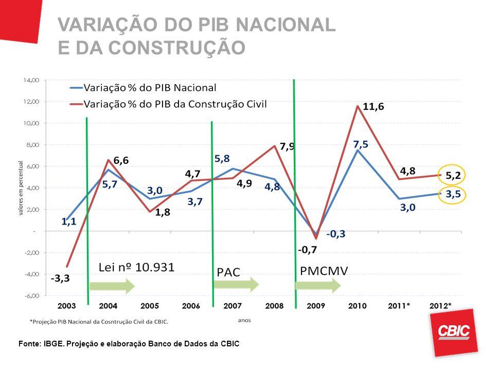 VARIAÇÃO DO PIB NACIONAL E DA CONSTRUÇÃO Fonte: IBGE. Projeção e elaboração Banco de Dados da CBIC
