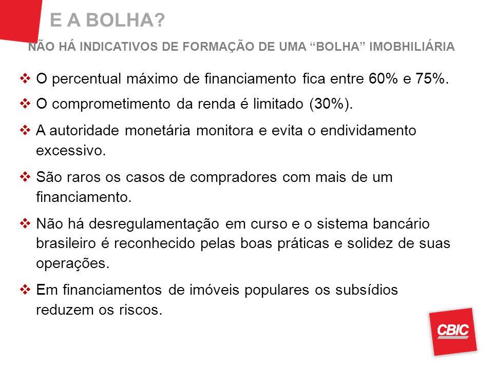 E A BOLHA? NÃO HÁ INDICATIVOS DE FORMAÇÃO DE UMA BOLHA IMOBHILIÁRIA O percentual máximo de financiamento fica entre 60% e 75%. O comprometimento da re