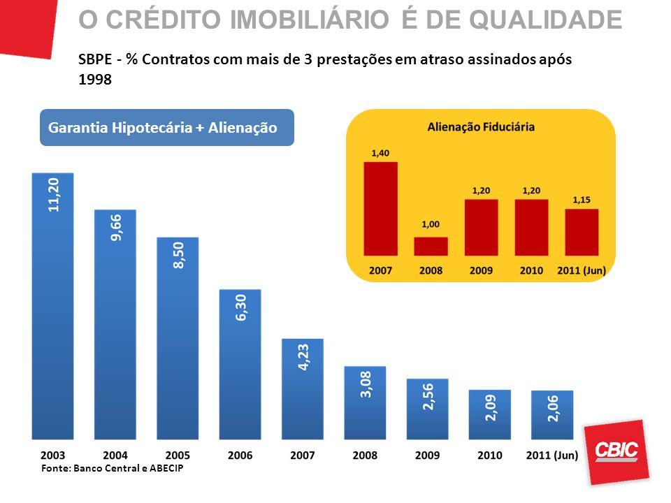 Fonte: Banco Central e ABECIP SBPE - % Contratos com mais de 3 prestações em atraso assinados após 1998 Garantia Hipotecária + Alienação O CRÉDITO IMO