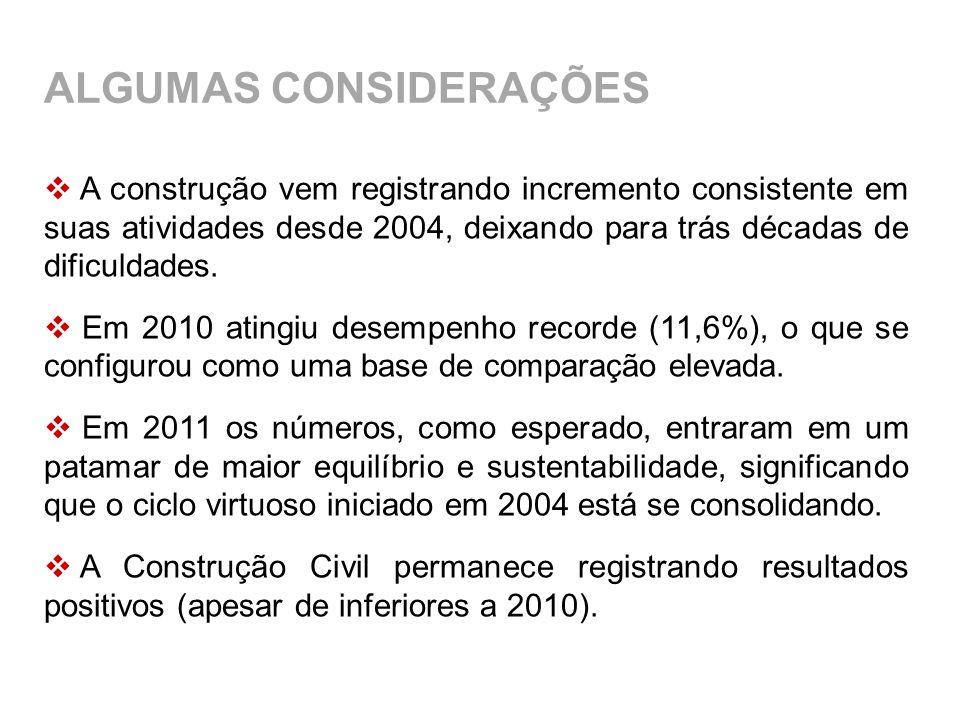 A construção vem registrando incremento consistente em suas atividades desde 2004, deixando para trás décadas de dificuldades. Em 2010 atingiu desempe