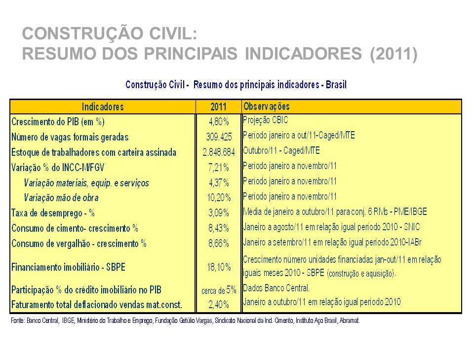CONSTRUÇÃO CIVIL: RESUMO DOS PRINCIPAIS INDICADORES (2011)
