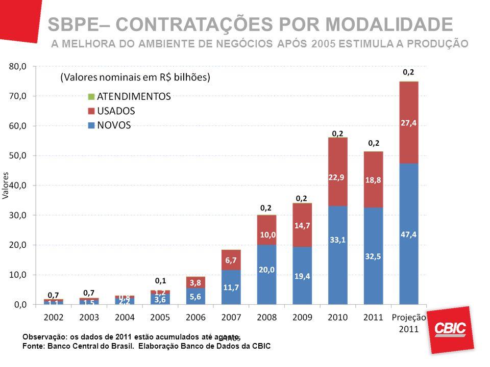 SBPE– CONTRATAÇÕES POR MODALIDADE Observação: os dados de 2011 estão acumulados até agosto. Fonte: Banco Central do Brasil. Elaboração Banco de Dados