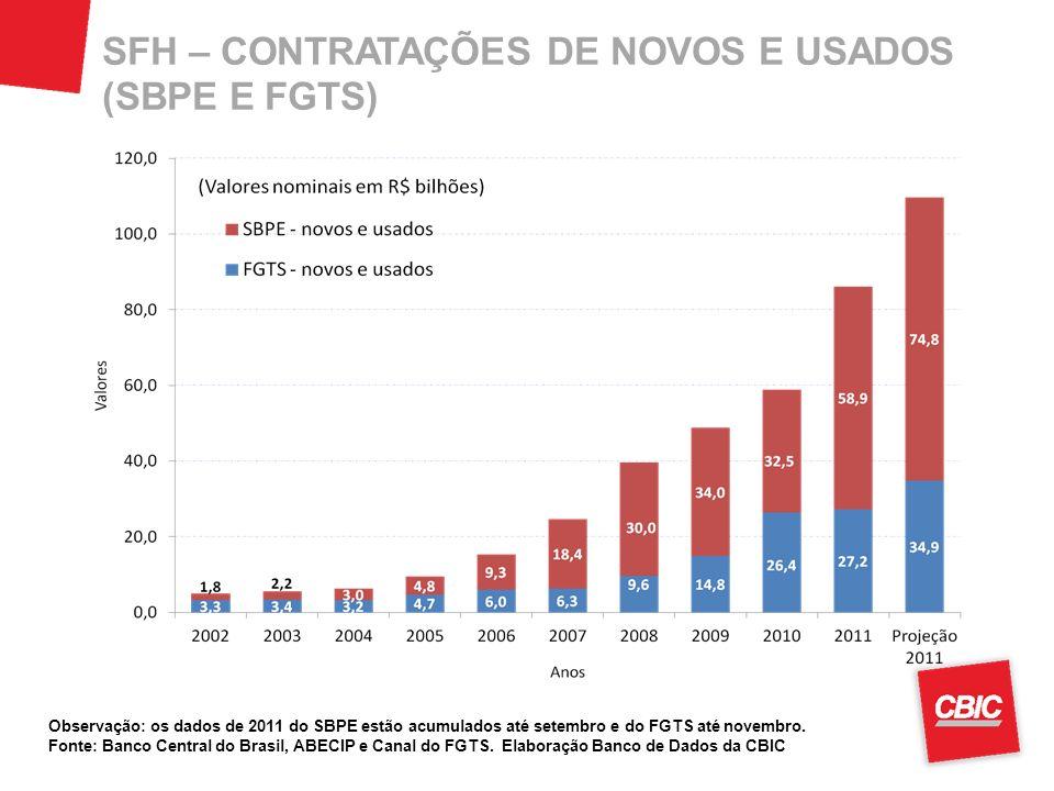 SFH – CONTRATAÇÕES DE NOVOS E USADOS (SBPE E FGTS) Observação: os dados de 2011 do SBPE estão acumulados até setembro e do FGTS até novembro. Fonte: B