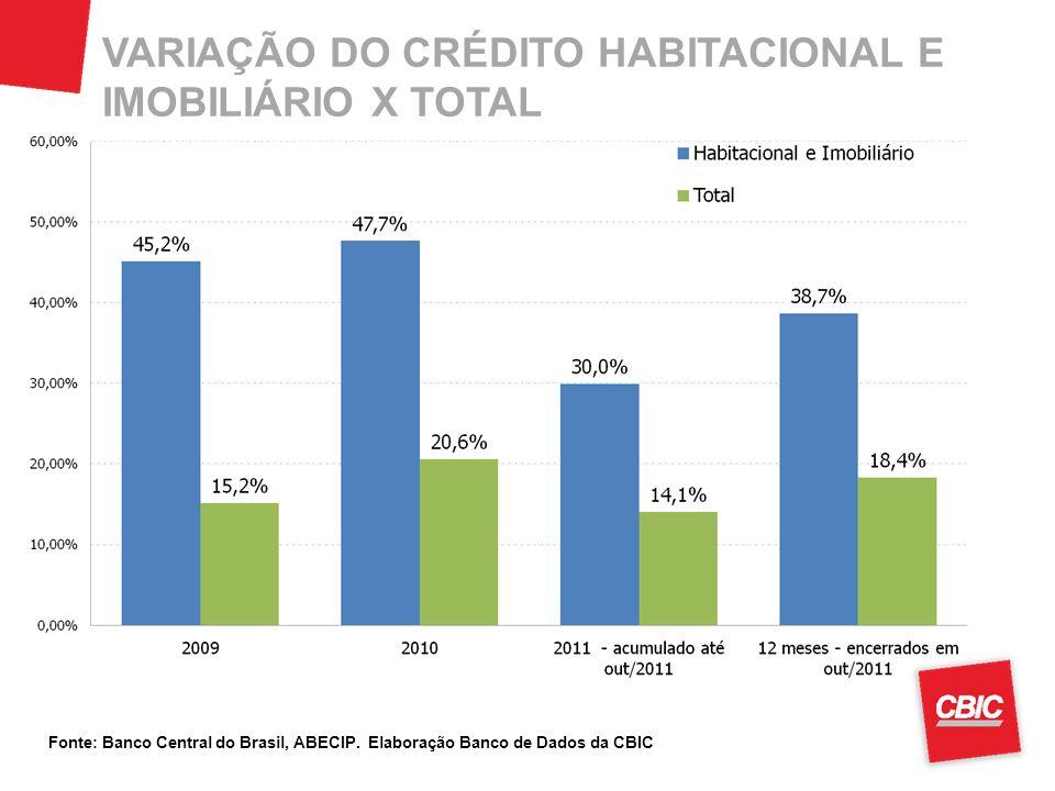 VARIAÇÃO DO CRÉDITO HABITACIONAL E IMOBILIÁRIO X TOTAL Fonte: Banco Central do Brasil, ABECIP. Elaboração Banco de Dados da CBIC