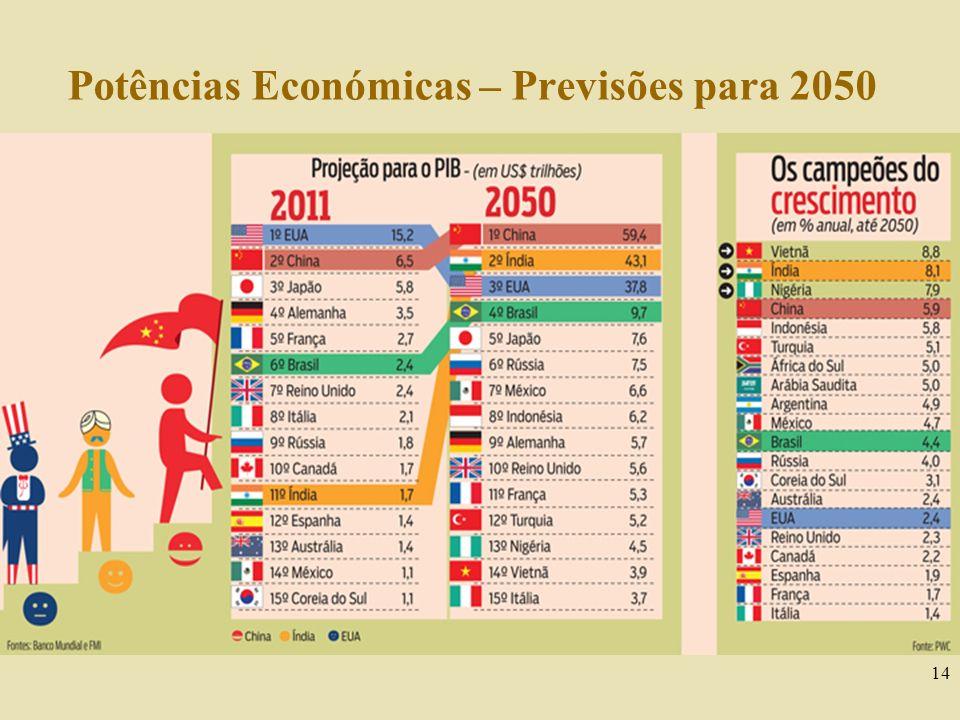 14 Potências Económicas – Previsões para 2050