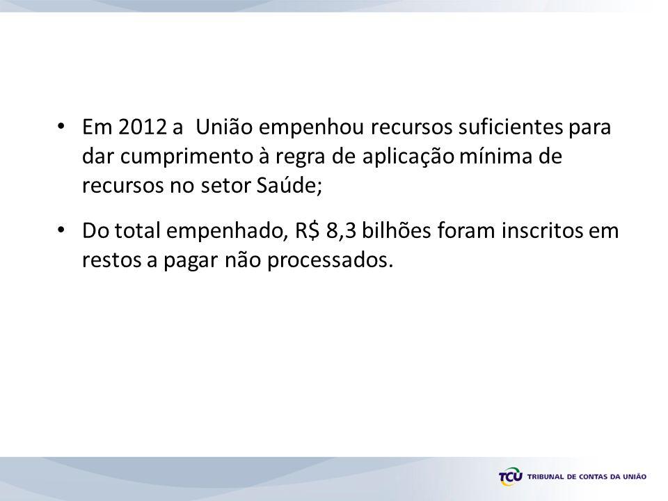 Em 2012 a União empenhou recursos suficientes para dar cumprimento à regra de aplicação mínima de recursos no setor Saúde; Do total empenhado, R$ 8,3 bilhões foram inscritos em restos a pagar não processados.