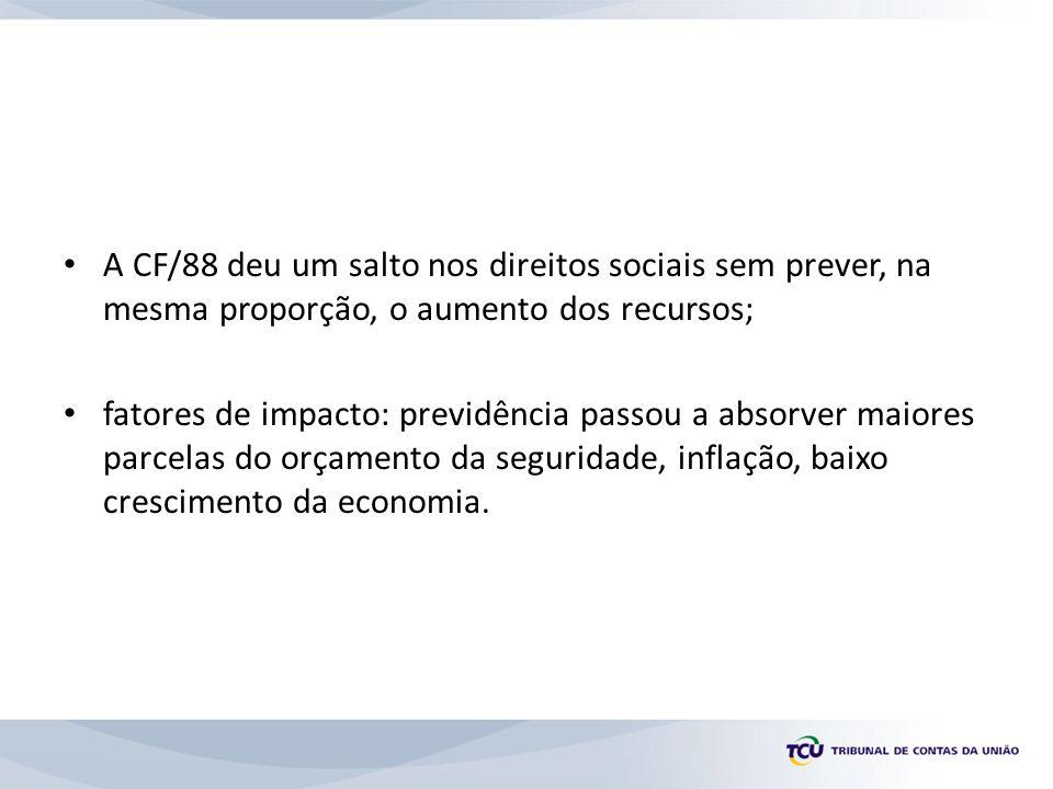 A CF/88 deu um salto nos direitos sociais sem prever, na mesma proporção, o aumento dos recursos; fatores de impacto: previdência passou a absorver maiores parcelas do orçamento da seguridade, inflação, baixo crescimento da economia.
