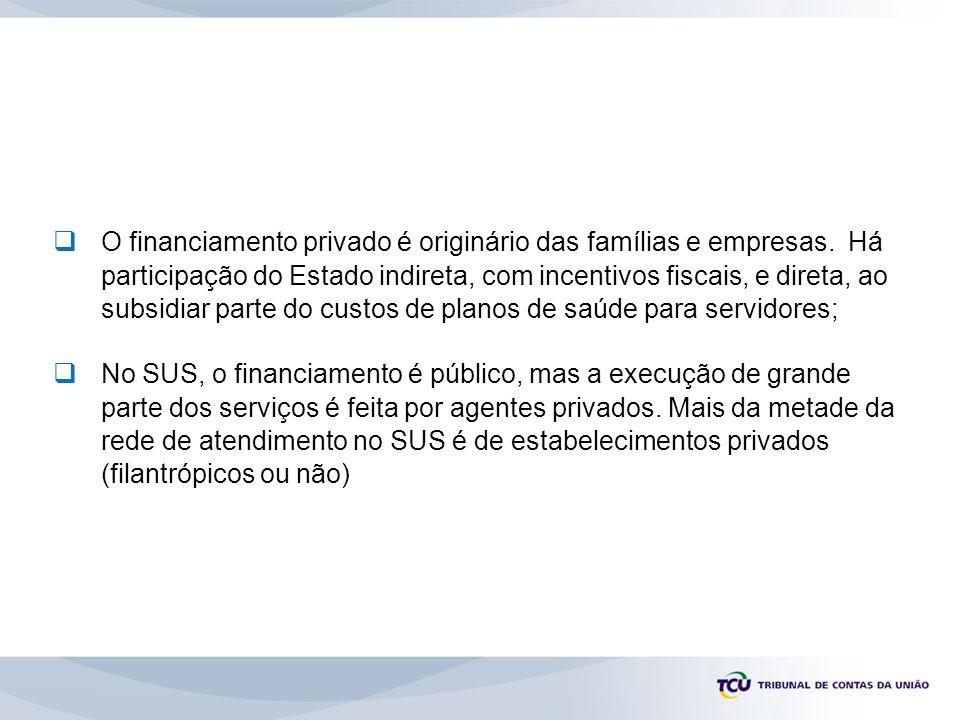 O financiamento privado é originário das famílias e empresas.