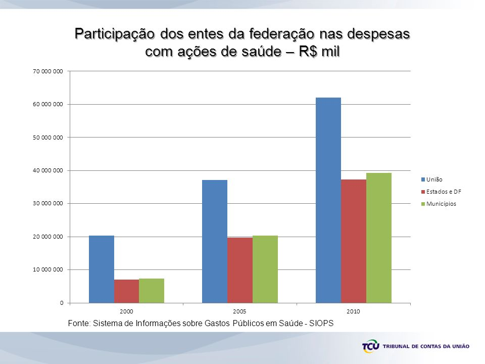 Participação relativa dos entes da federação nas despesas com ações de saúde Fonte: Sistema de Informações sobre Gastos Públicos em Saúde - SIOPS
