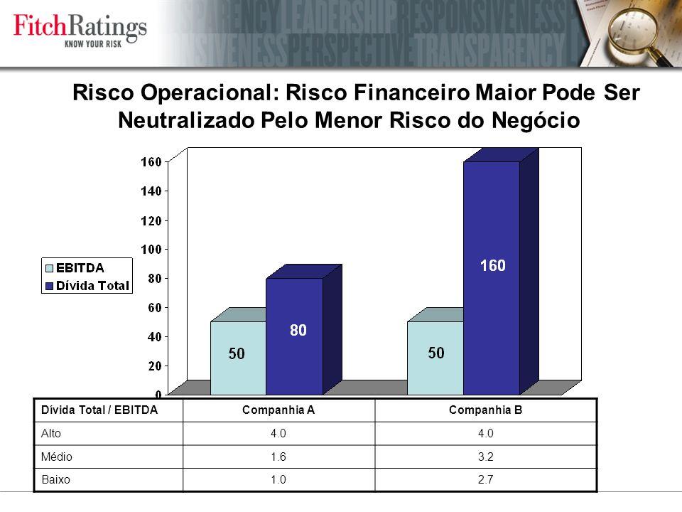 Risco Operacional: Risco Financeiro Maior Pode Ser Neutralizado Pelo Menor Risco do Negócio Dívida Total / EBITDACompanhia ACompanhia B Alto4.0 Médio1.63.2 Baixo1.02.7