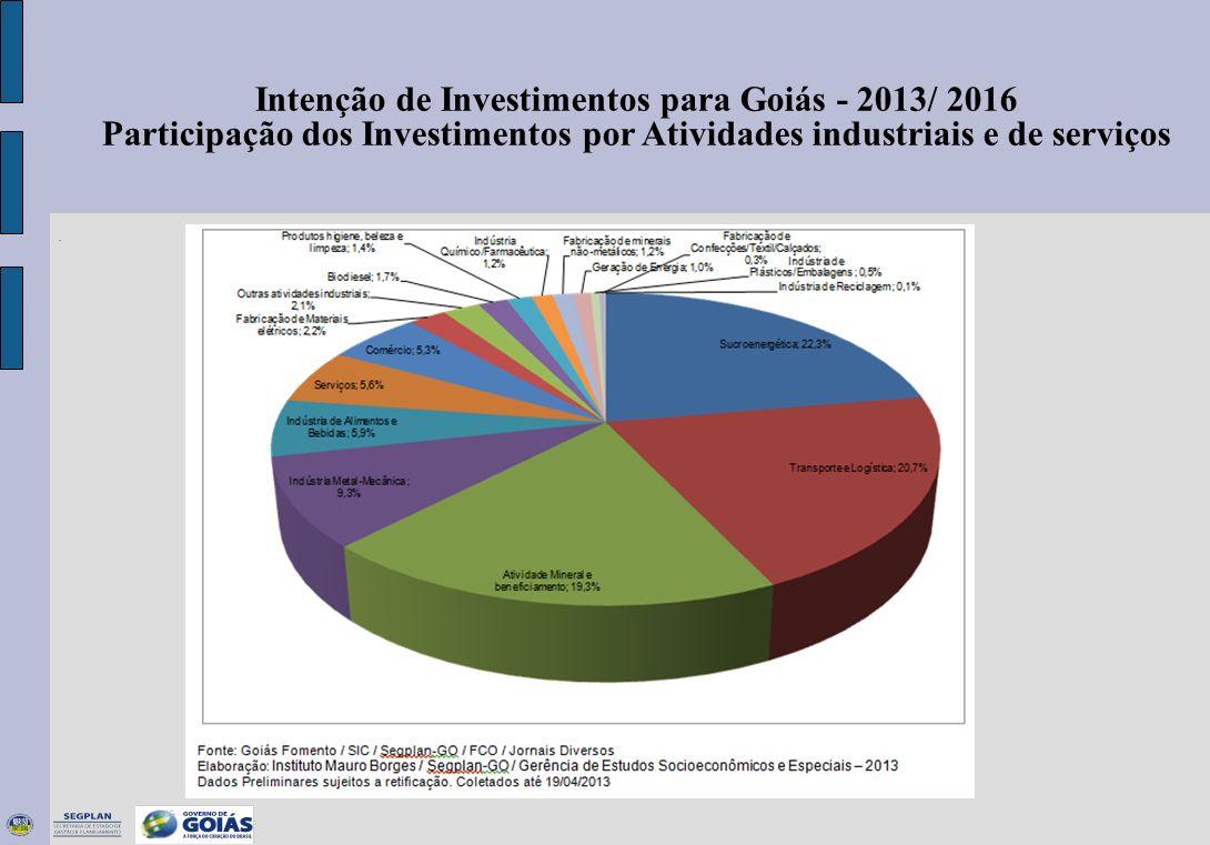 . Intenção de Investimentos para Goiás - 2013/ 2016 Participação dos Investimentos por Atividades industriais e de serviços