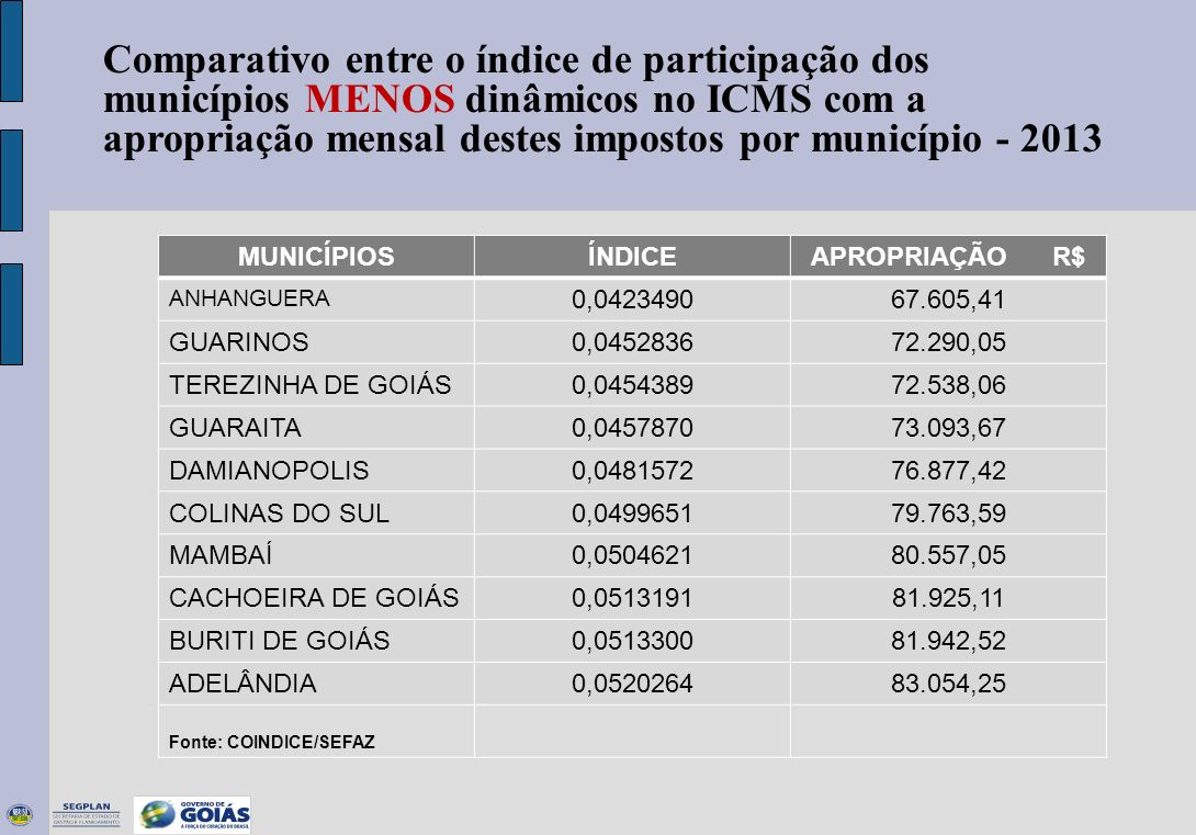Municípios PIB Valores Correntes (R$ mil) Variação Nominal (%) PIB Per capita (R$) Variação Nominal (%) Participação no PIB do Estado (%) 200920102009201020092010 Anhanguera8.20010.03622,48.054,959.868,7322,50,01 Jesupolis13.11215.89621,25.710,906.932,2421,40,02 Teresina de Goiás14.53916.11110,84.987,745.341,977,10,02 Palmelo15.24216.84910,56.558,467.203,309,80,02 Buritinópolis15.37017.14211,54.301,815.164,9020,10,02 Lagoa Santa15.37017.97617,011.418,9714.277,8125,00,02 Cachoeira de Goiás14.50118.47727,410.111,9613.039,3528,90,02 Aloândia17.41718.5806,78.223,519.089,8810,50,02 Damianópolis17.04418.87910,84.634,135.726,2023,60,02 São Patrício18.45919.5656,08.609,739.826,6714,10,02 Total 10 menores149.255169.51113,60,17 Demais85.466.08997.406.42014,0 99,83 Estado de Goiás 85.615.34497.575.93014,014.446,6816.251,7012,5100,00 Elaboração: IMB - GO / Segplan / Gerência de Contas Regionais e Indicadores Os dez menores municípios em relação ao Produto Interno Bruto – Goiás 2009-2010