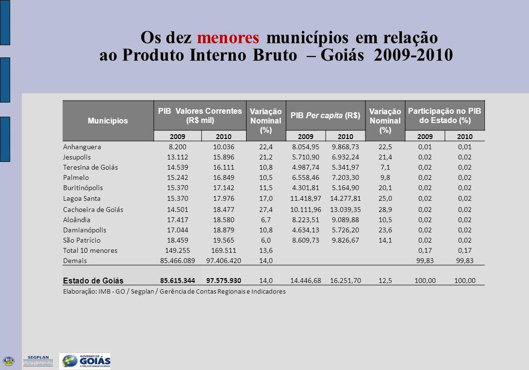 Municípios PIB Valores Correntes (R$ mil) Variação Nominal (%) PIB Per capita (R$) Variação Nominal (%) Participação no PIB do Estado (%) 200920102009