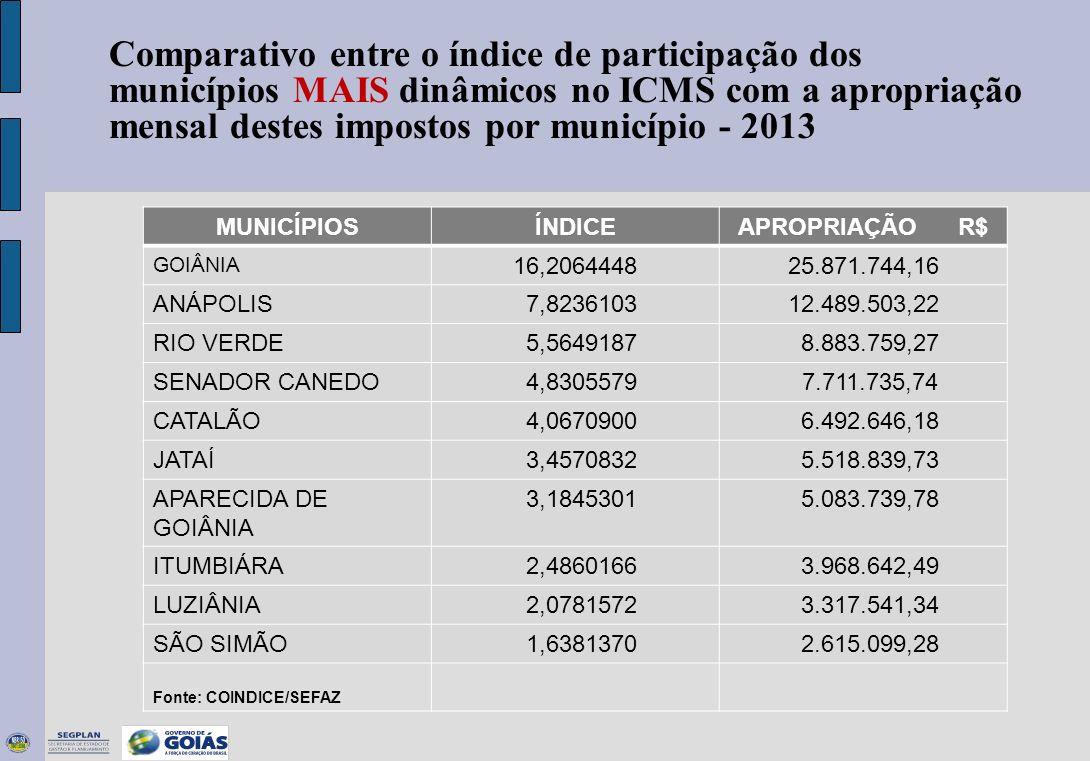 Comparativo entre o índice de participação dos municípios MAIS dinâmicos no ICMS com a apropriação mensal destes impostos por município - 2013 MUNICÍP
