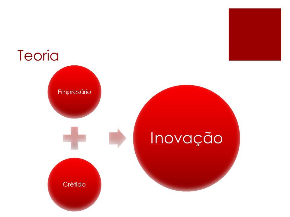 Teoria EmpresárioCrétido Inovação
