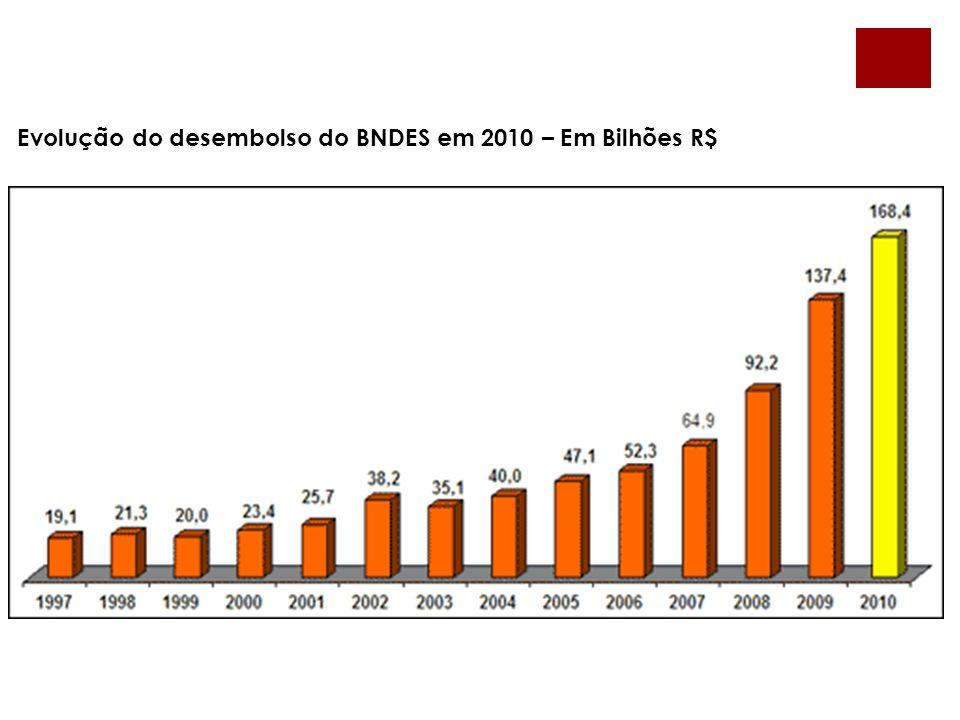 Evolução do desembolso do BNDES em 2010 – Em Bilhões R$