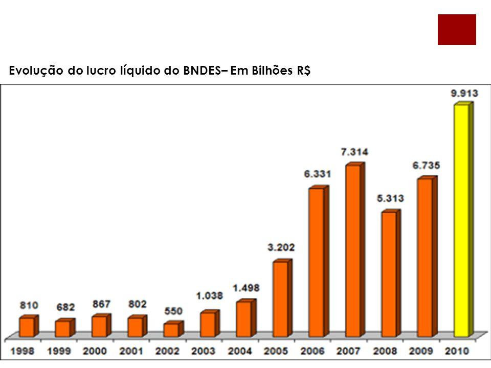 Evolução do lucro líquido do BNDES– Em Bilhões R$