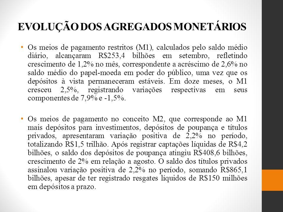 EVOLUÇÃO DOS AGREGADOS MONETÁRIOS Os meios de pagamento restritos (M1), calculados pelo saldo médio diário, alcançaram R$253,4 bilhões em setembro, refletindo crescimento de 1,2% no mês, correspondente a acréscimo de 2,6% no saldo médio do papel-moeda em poder do público, uma vez que os depósitos à vista permaneceram estáveis.