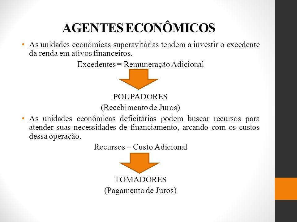 AGENTES ECONÔMICOS As unidades econômicas superavitárias tendem a investir o excedente da renda em ativos financeiros.