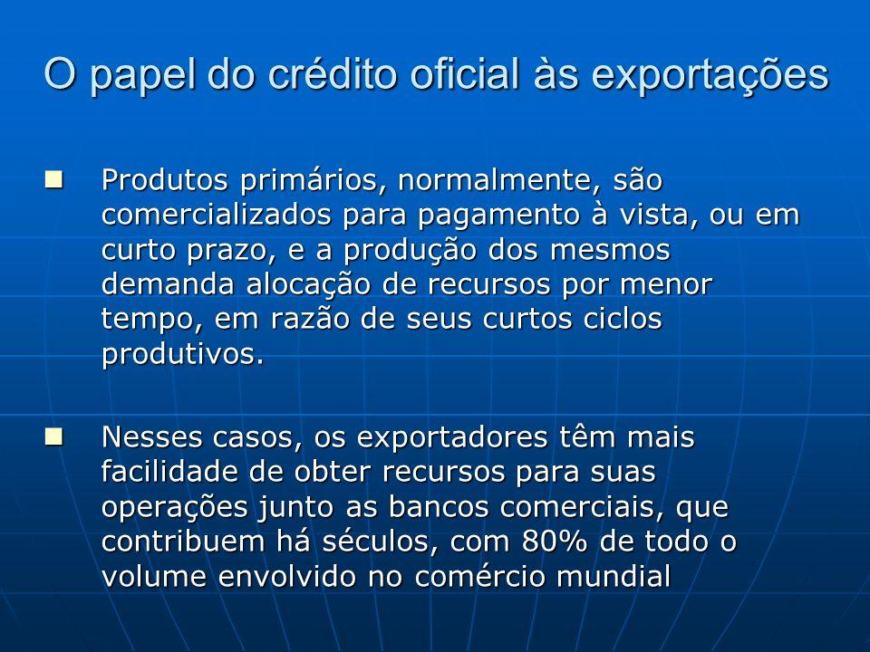O papel do crédito oficial às exportações Produtos primários, normalmente, são comercializados para pagamento à vista, ou em curto prazo, e a produção