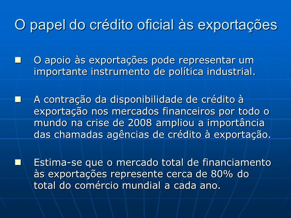 O papel do crédito oficial às exportações O apoio às exportações pode representar um importante instrumento de política industrial. O apoio às exporta