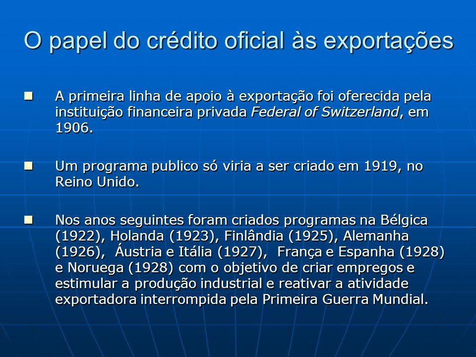 O papel do crédito oficial às exportações A primeira linha de apoio à exportação foi oferecida pela instituição financeira privada Federal of Switzerl