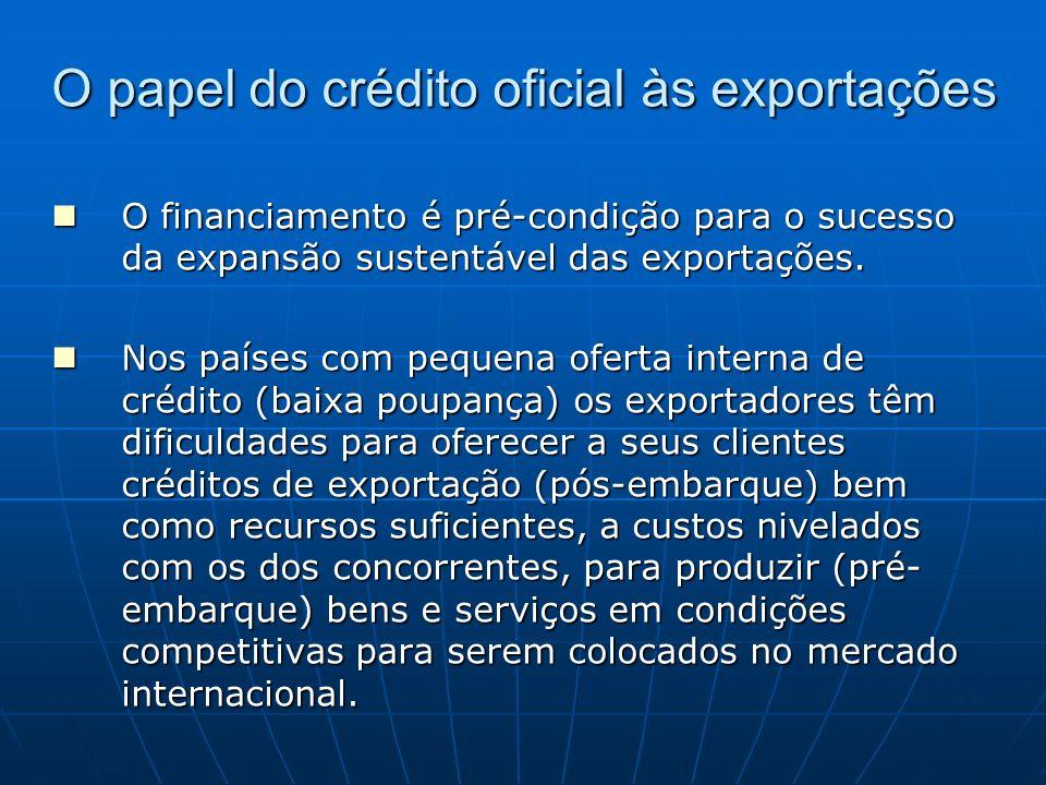 O papel do crédito oficial às exportações Produtos primários, normalmente, são comercializados para pagamento à vista, ou em curto prazo, e a produção dos mesmos demanda alocação de recursos por menor tempo, em razão de seus curtos ciclos produtivos.