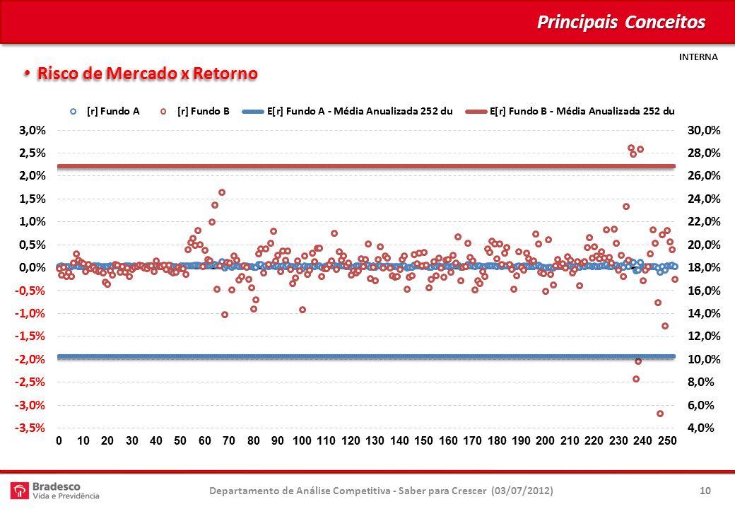 INTERNA Principais Conceitos Risco de Mercado x Retorno Risco de Mercado x Retorno 10Departamento de Análise Competitiva - Saber para Crescer (03/07/2012)