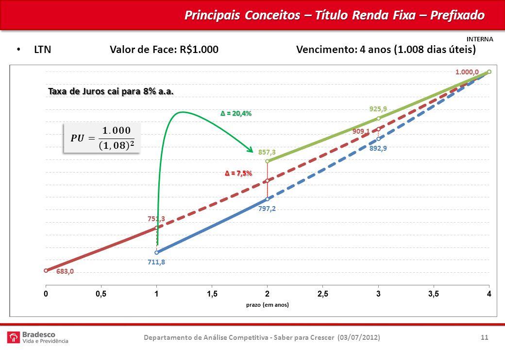 INTERNA Principais Conceitos – Título Renda Fixa – Prefixado Departamento de Análise Competitiva - Saber para Crescer (03/07/2012)11 LTNValor de Face: R$1.000Vencimento: 4 anos (1.008 dias úteis) Taxa de Juros é 10% a.a.